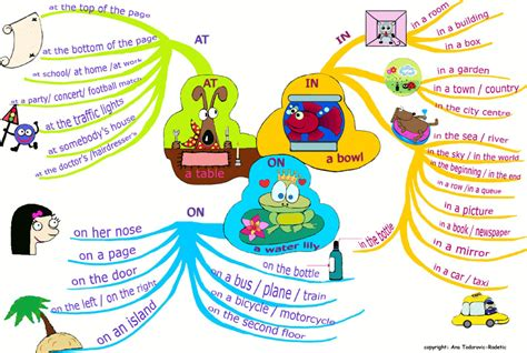 Listening Prepositions At In On