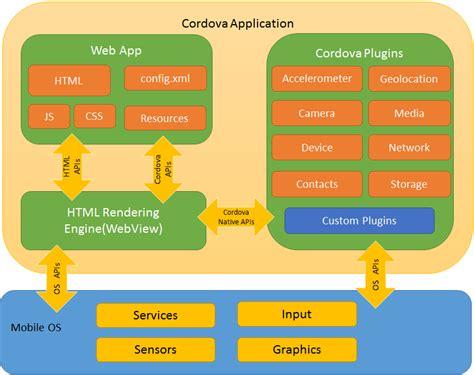 Architectural Overview Of Cordova Platform  Apache Cordova