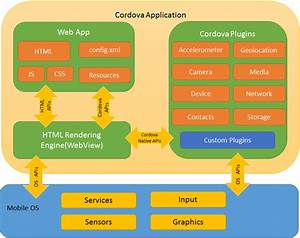 Architectural Overview Of Cordova Platform