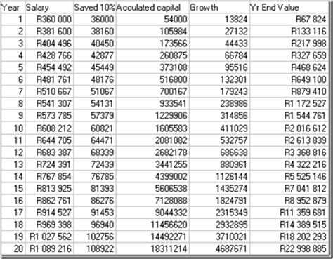 Rcis Salary by Investor May 2014 Sharefinder International