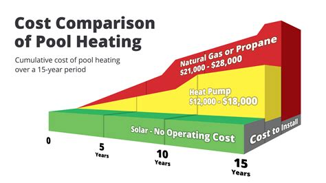 residential solar pool heater compare save modernize