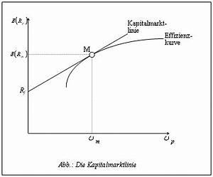 Erwartete Rendite Berechnen : wertpapierlinie ~ Themetempest.com Abrechnung