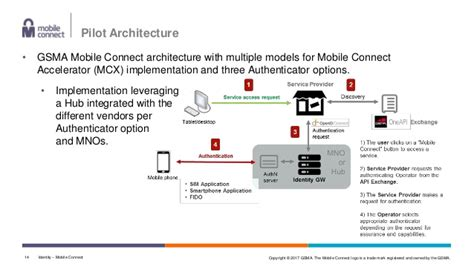Mobile Connect by Fido Authentication And Gsma Mobile Connect
