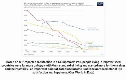 Poverty Extreme Impact Graph Level Population Living
