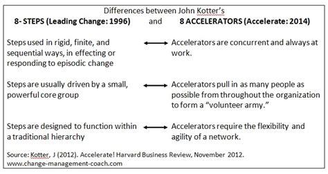 Kotter Principles by John Kotter Updated 8 Step Process Of Change