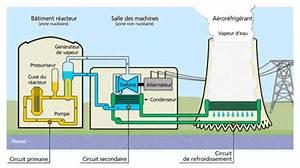 Comment Fonctionne La Prime A La Casse : i le fonctionnement d une centrale nucl aire suretenucleaire ~ Medecine-chirurgie-esthetiques.com Avis de Voitures