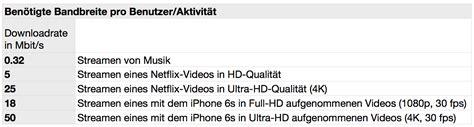 iphone 6s kamera auflösung einstellen