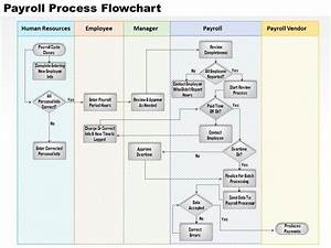 0514 Payroll Process Flowchart Powerpoint Presentation