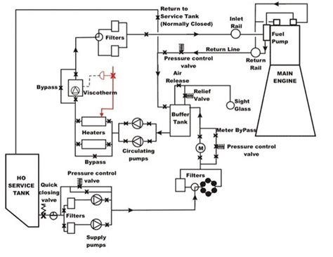 Marine Fuel Tank Monitoring System by Understanding A Marine Diesel Engine Fuel System