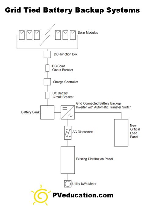 grid tied battery backup solar system pveducationcom