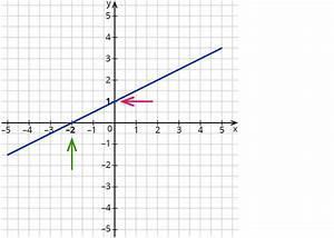 Schnittpunkte Mit Koordinatenachsen Berechnen : bestimmen der schnittpunkte linearer funktionen mit den koordinatenachsen ~ Themetempest.com Abrechnung