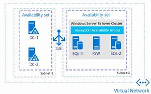 Overview Of Availability Groups