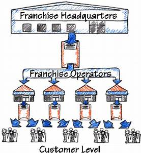 Franchises - DFW Card Merchant Services