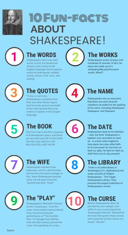 Shakespeare Fun Facts - by Jennie Brown [Infographic]