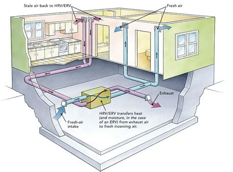 using your duct system as a whole house fan ducting hrvs and ervs fine homebuilding