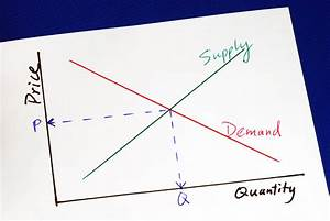 Short Run Supply Curve Explanation And Example