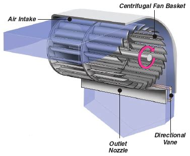 how air curtain works air curtain operation with image