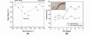 A  Forming Limit Curve Of C106   B  Hardness Values Across