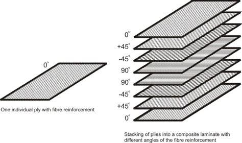 home  composites hommacom   composites