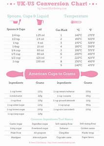Uk To Us Recipe Conversions Cups Teaspoon Tablespoon