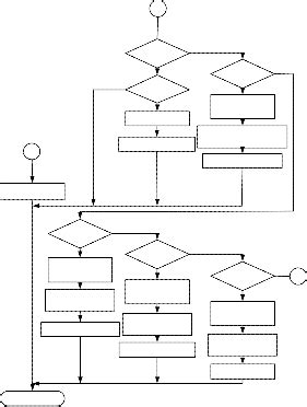 Peripheral_Interface_Controller_based_the_Display_Unit_of
