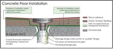 Rustoleum Garage Floor Epoxy Instructions by Tiling Bathroom Floor On Concrete 2017 2018 Best Cars