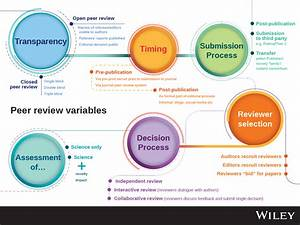 Types Of Peer Review
