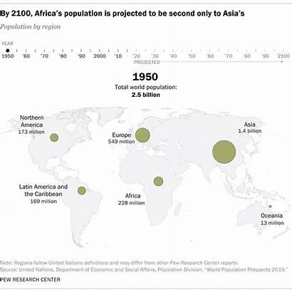 Population Growth Projected Century Europe Region Human