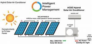 What Is Solar Air Conditioner - Support