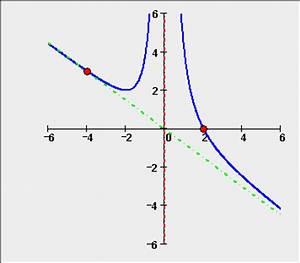 Asymptote Berechnen Gebrochen Rationale Funktion : horizontale asymptote schiefe asymptote asymptotische kurve ~ Themetempest.com Abrechnung