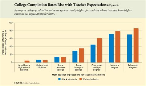 The Power Of Teacher Expectations How Racial Bias Hinders Student Attainment  Education Next