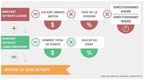 calcul de la retraite comment bien estimer sa retraite