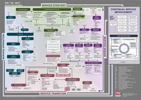 itil poster  version nissen itsm  partner