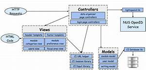 System Architecture - Soc Module Administration System