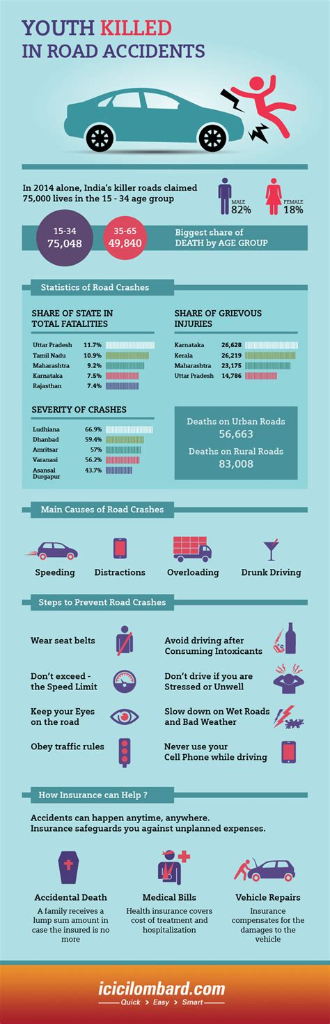 youth car insurance car insurance infographics icici lombard