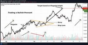 pennant chart patterns definition exles