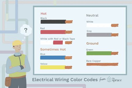 wire color code pec 220 plug wiring chart wiring diagrams