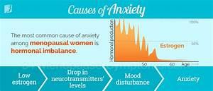 Anxiety Symptom Information