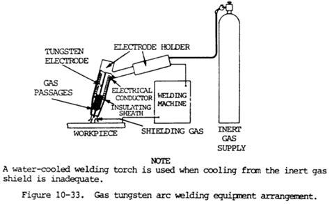 tig equipment gtaw  welding supplies