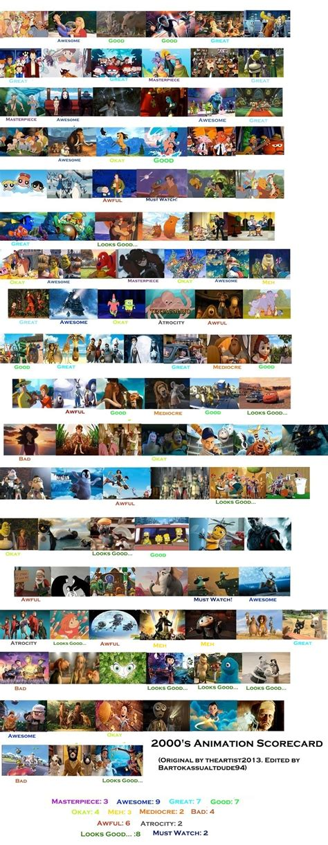 animated scorecard  bartokassualtdude  deviantart