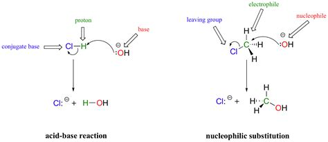 61 A First Look At Reaction Mechanisms  Chemistry Libretexts