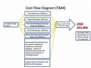 Job Order And Process Costing Flow Chart Youtube