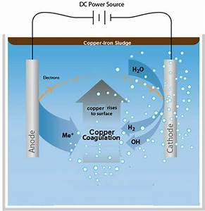 Copper Recovery From Barren Cyanide Solution By Using