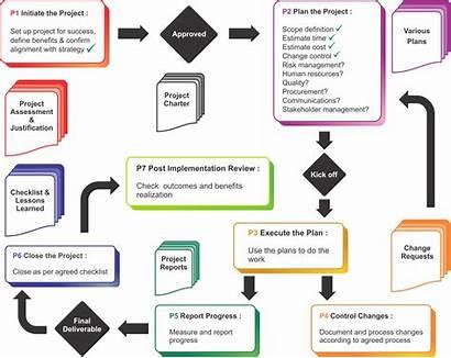 Project Management Methodology Flow Process Diagram Auldhouse