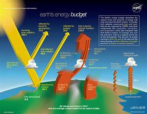 Earth U0026 39 S Energy Budget