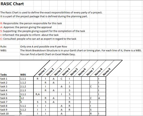 Raci Chart Template Xls by Rasci Chart Rasic Or Raci Chart In Project Management