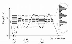 Schematical Description Of The Occurrence Of Transmission