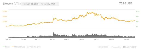 It appeared in august 2017, as a decision of influential miners, developers, investors and users who were they believe that in 2020, bitcoin cash will reach $434, and in 2025, it will be at its highest level at $941 for 1 bch. Litecoin (LTC) Price Prediction 2021, 2023, 2025, 2030 ...