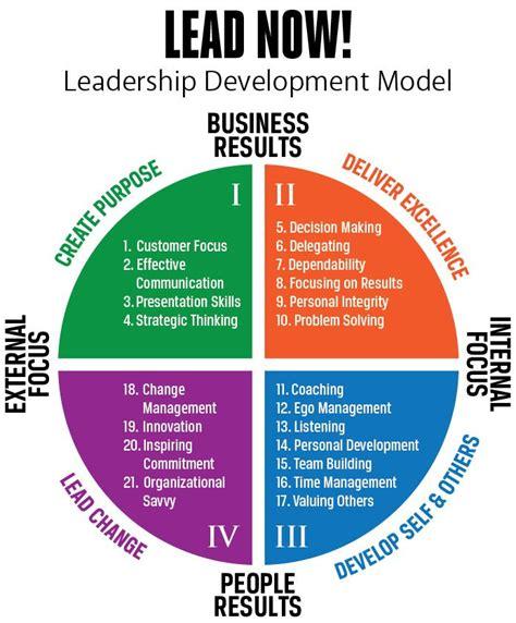 images  coaching models  pinterest