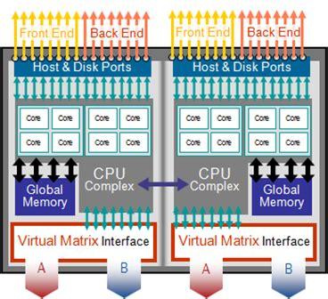 Emcs Vmware Storage Strategy  The 3rd Shoe Drops